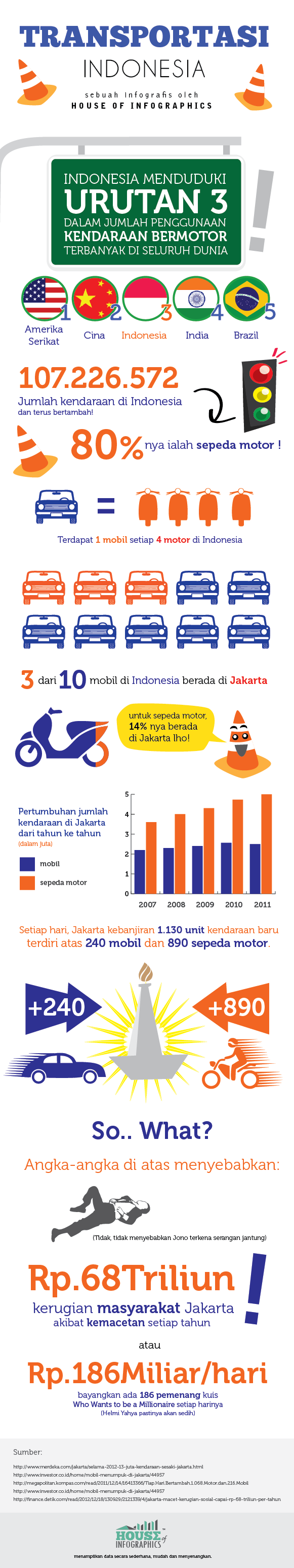 Infographics Transportasi Indonesia n-01