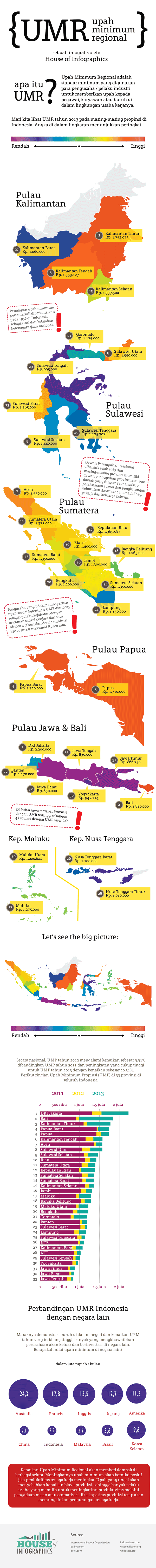 Infografis Upah Minimum Regional 2013 Indonesia