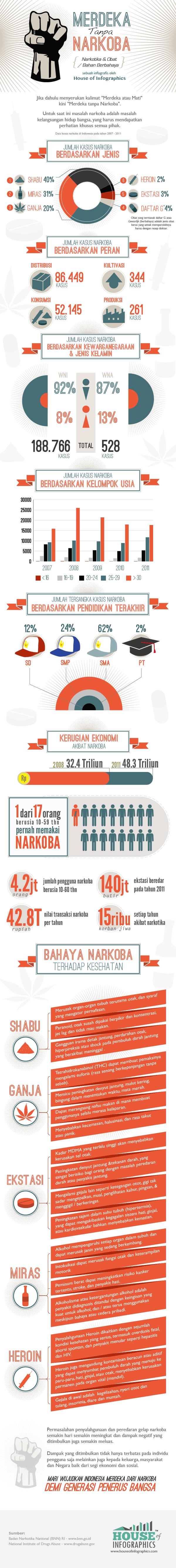 Infografis Narkoba