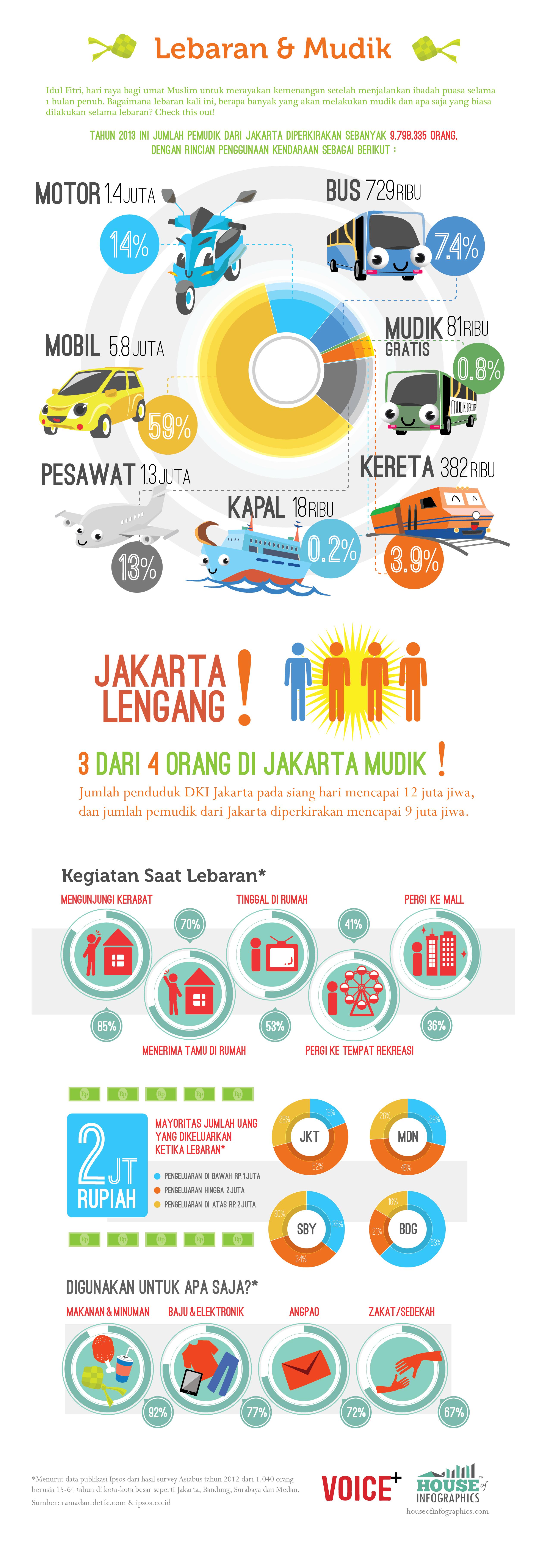 Infografis Lebaran dan Mudik