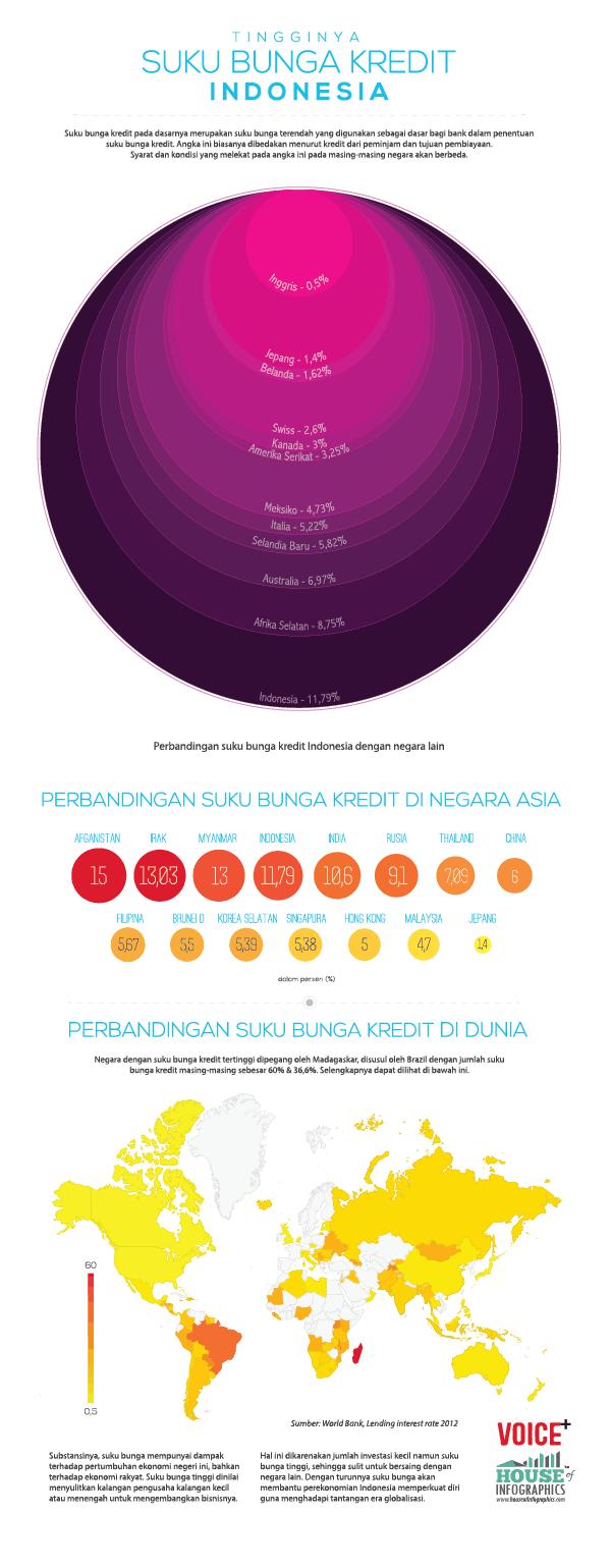 Infografis Suku Bunga Kredit Indonesia