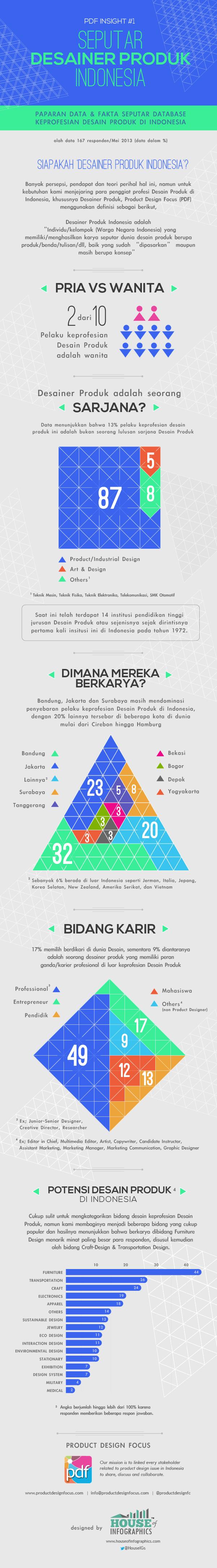Infografis Desainer Produk Indonesia