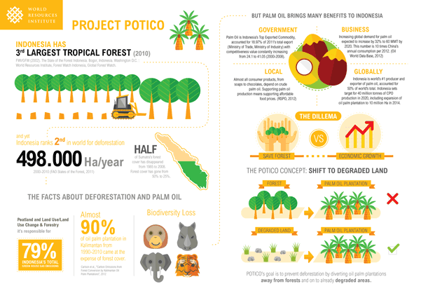 Infografis-WRI-POTICO-send-01