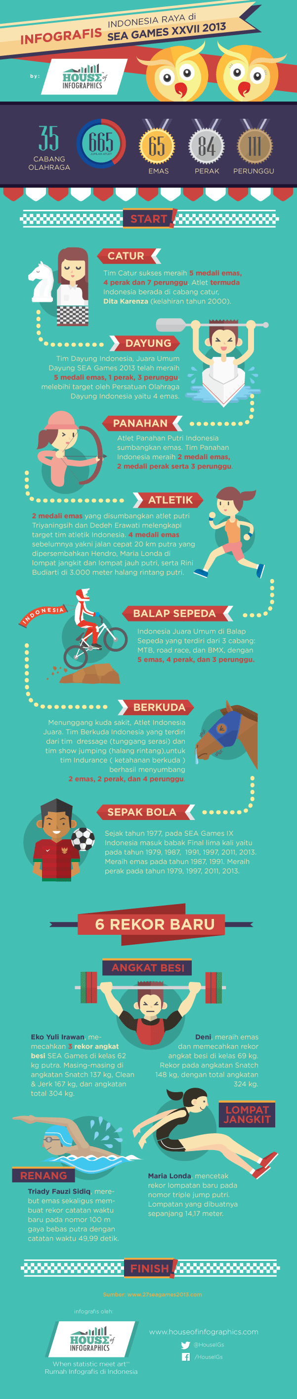 Infografis SEA GAMES 27th