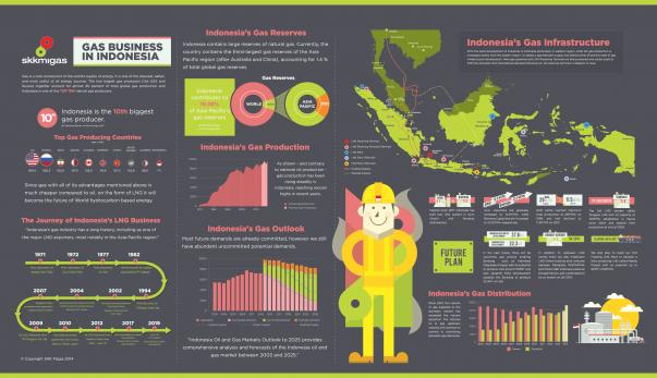 Infografis SKK Migas 1