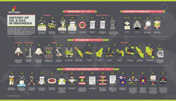 Infografis SKK Migas 2