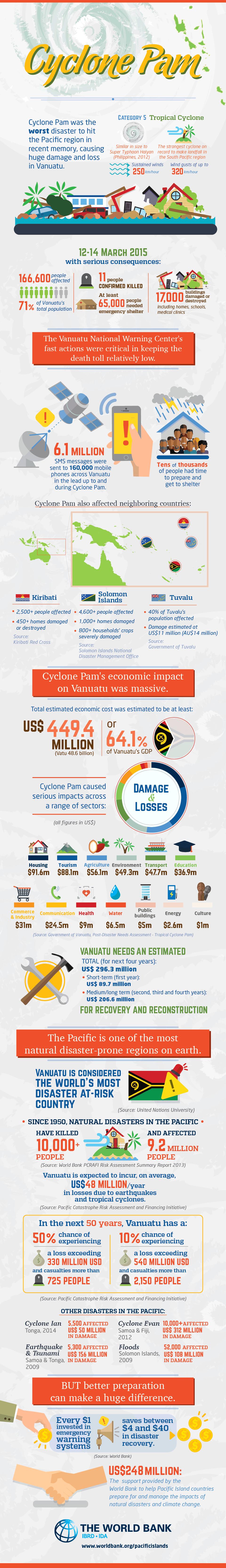 Infografis Siklon Tropis di Vanuatu