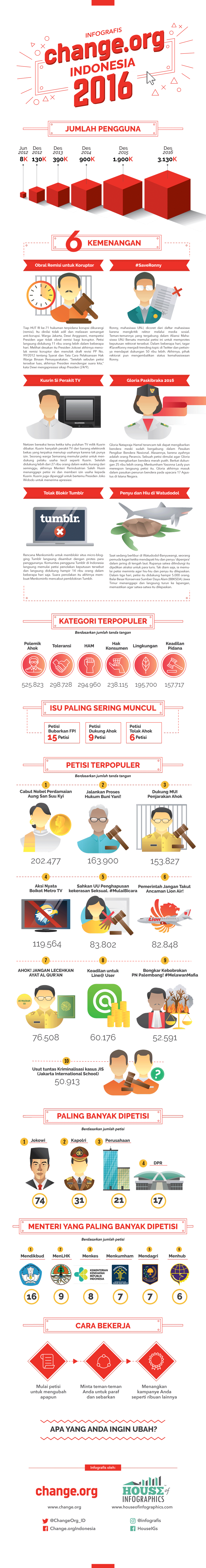 infografis change.org 2016