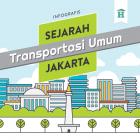 Infografis Sejarah Transportasi Umum di Jakarta