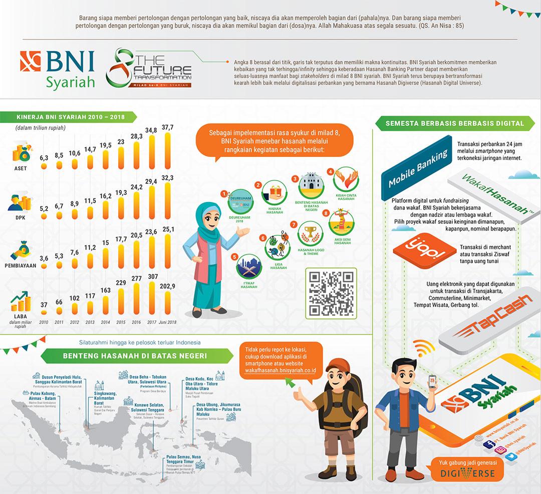 Infografis Milad ke-8 BNI Syariah