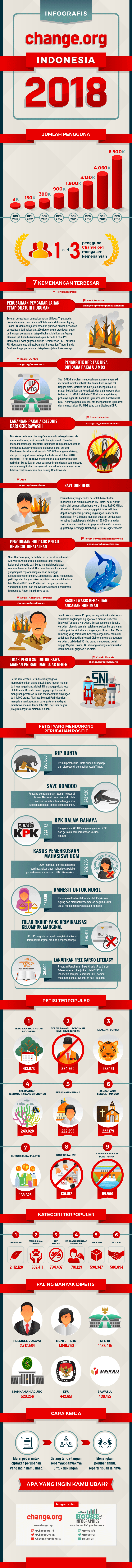 Infografis Change.org 2018 oleh House of Infographics